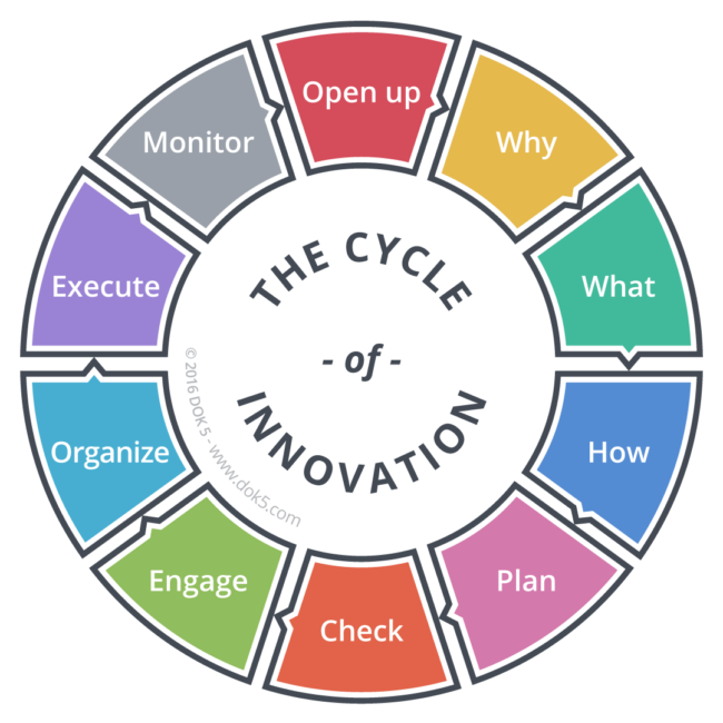 The Cycle of Innovation - DOK 5
