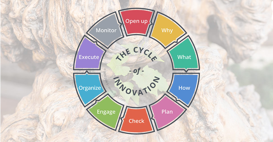 the_cycle_of_innovation_2-1