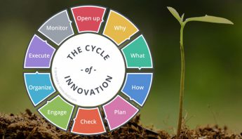 Cycle of Innovation